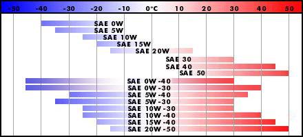 Таблица температурных диапазонов масел по SAE
